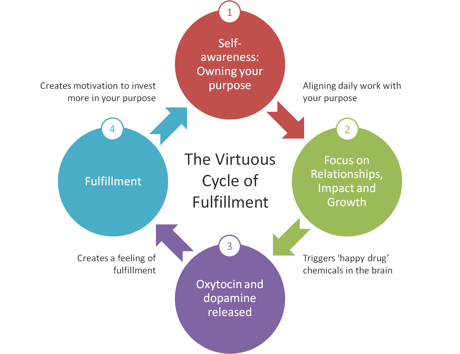 The Virtuous Cycle of Fulfillment